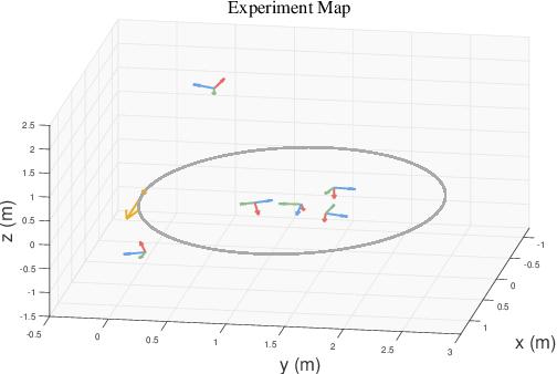 Figure 1 for A Right Invariant Extended Kalman Filter for Object based SLAM