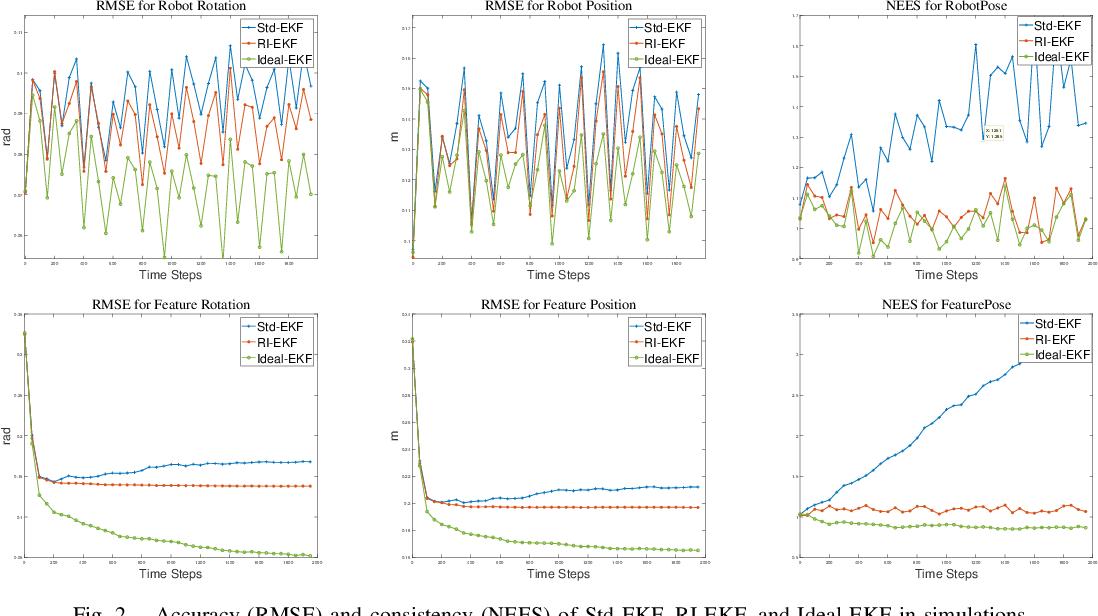 Figure 2 for A Right Invariant Extended Kalman Filter for Object based SLAM