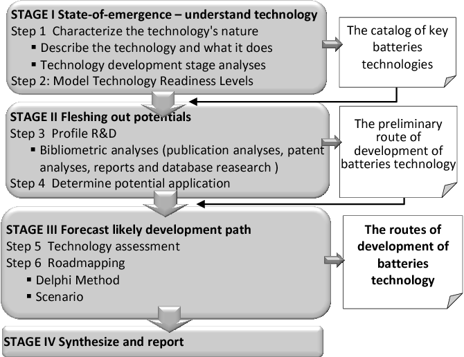 Future-oriented analysis of battery technologies - Semantic Scholar