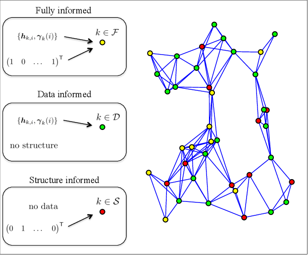 Figure 1 for Regularized Diffusion Adaptation via Conjugate Smoothing