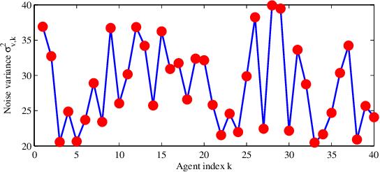 Figure 2 for Regularized Diffusion Adaptation via Conjugate Smoothing