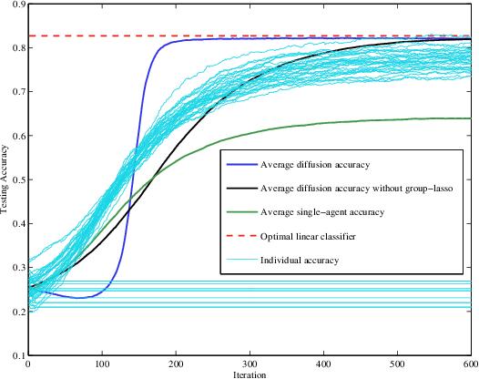Figure 3 for Regularized Diffusion Adaptation via Conjugate Smoothing