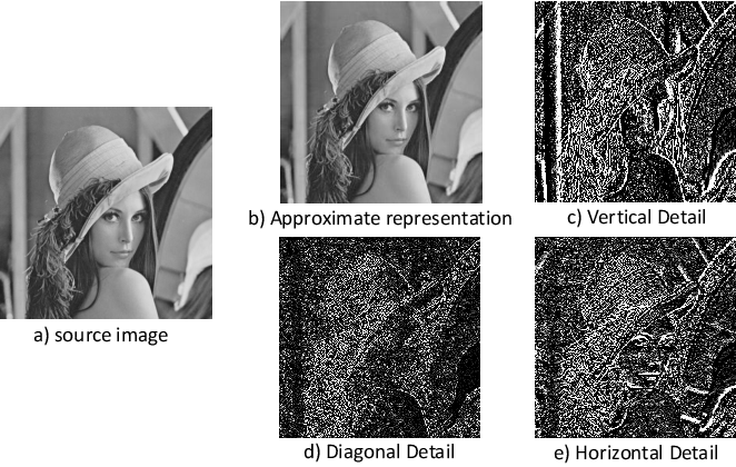 Figure 1 for A Deep Decomposition Network for Image Processing: A Case Study for Visible and Infrared Image Fusion