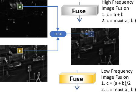 Figure 2 for A Deep Decomposition Network for Image Processing: A Case Study for Visible and Infrared Image Fusion