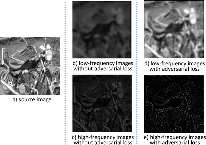 Figure 3 for A Deep Decomposition Network for Image Processing: A Case Study for Visible and Infrared Image Fusion