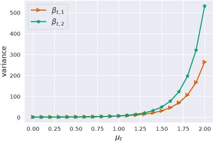 Figure 1 for Continual Density Ratio Estimation in an Online Setting