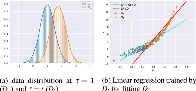 Figure 3 for Continual Density Ratio Estimation in an Online Setting