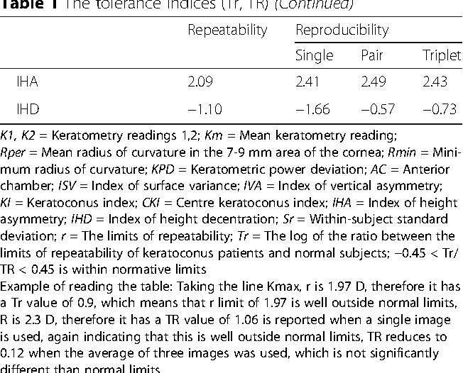 Table 1 The tolerance indices (Tr, TR) (Continued)
