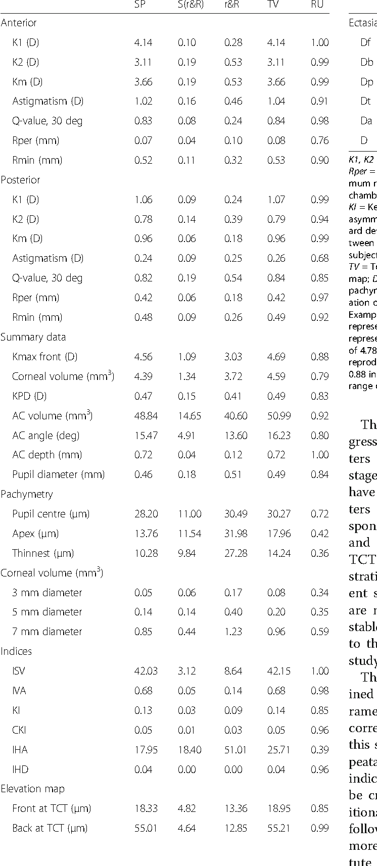Table 2 Summary of variation between patients and ratio of variability attributable to instrument and observers (Continued)