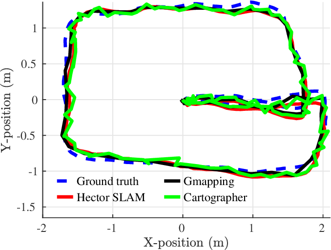 Figure 1 for Toward Underground Localization: Lidar Inertial Odometry Enabled Aerial Robot Navigation