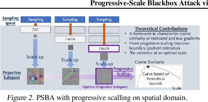 Figure 3 for Progressive-Scale Boundary Blackbox Attack via Projective Gradient Estimation