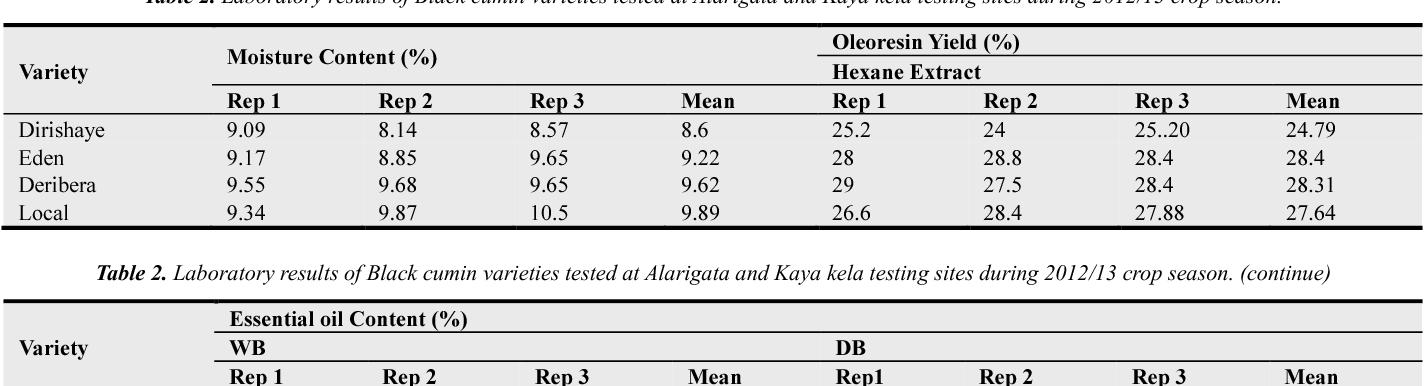 Table 2 from Adaptability Study of Black Cumin (Nigella sativa L