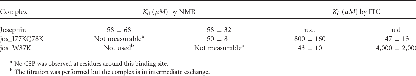 Table I Summary of the Dissociation Constants Measured by NMR and ITC for the Binary and Tertiary Complexes