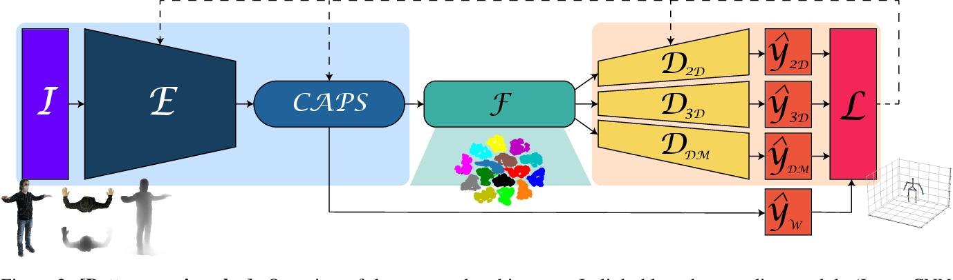 Figure 2 for DECA: Deep viewpoint-Equivariant human pose estimation using Capsule Autoencoders