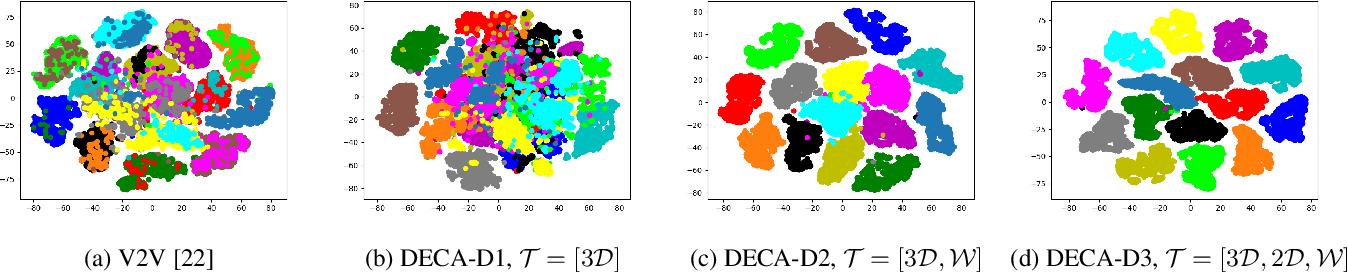 Figure 4 for DECA: Deep viewpoint-Equivariant human pose estimation using Capsule Autoencoders