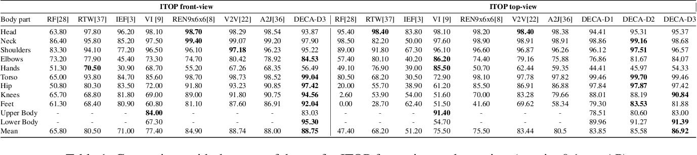 Figure 1 for DECA: Deep viewpoint-Equivariant human pose estimation using Capsule Autoencoders