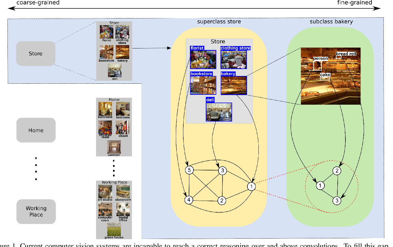 Figure 1 for HiCoRe: Visual Hierarchical Context-Reasoning