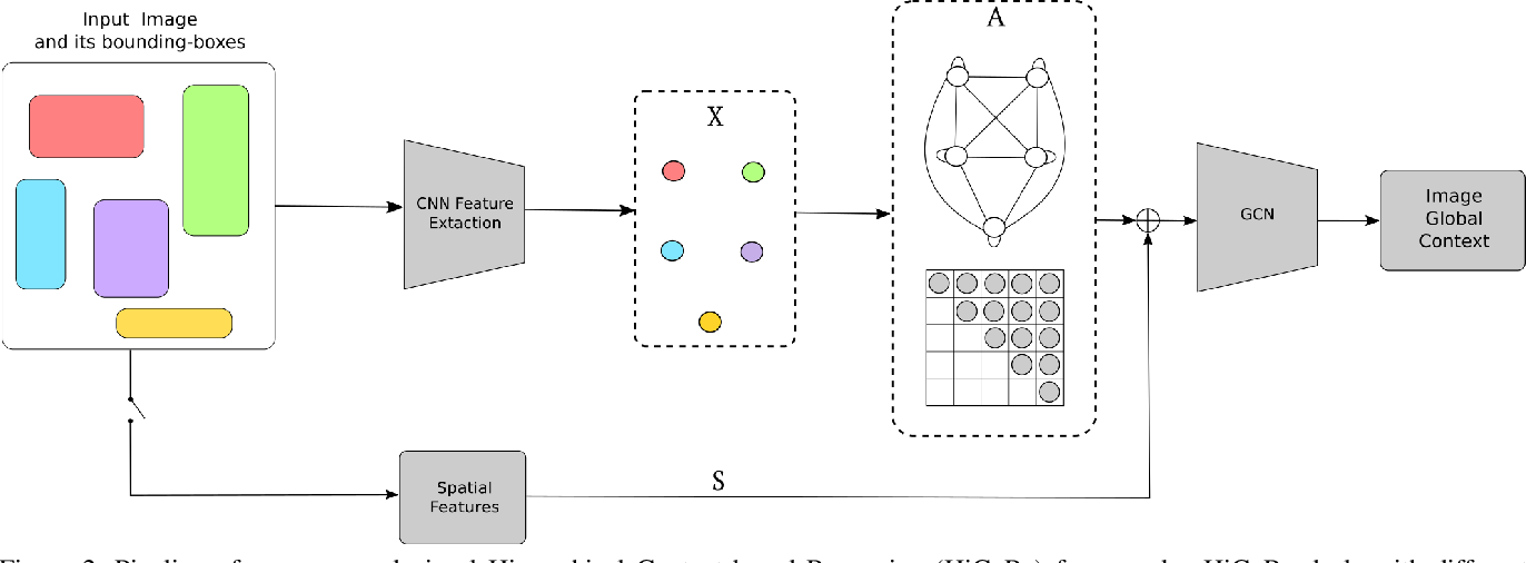 Figure 3 for HiCoRe: Visual Hierarchical Context-Reasoning