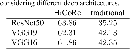 Figure 2 for HiCoRe: Visual Hierarchical Context-Reasoning