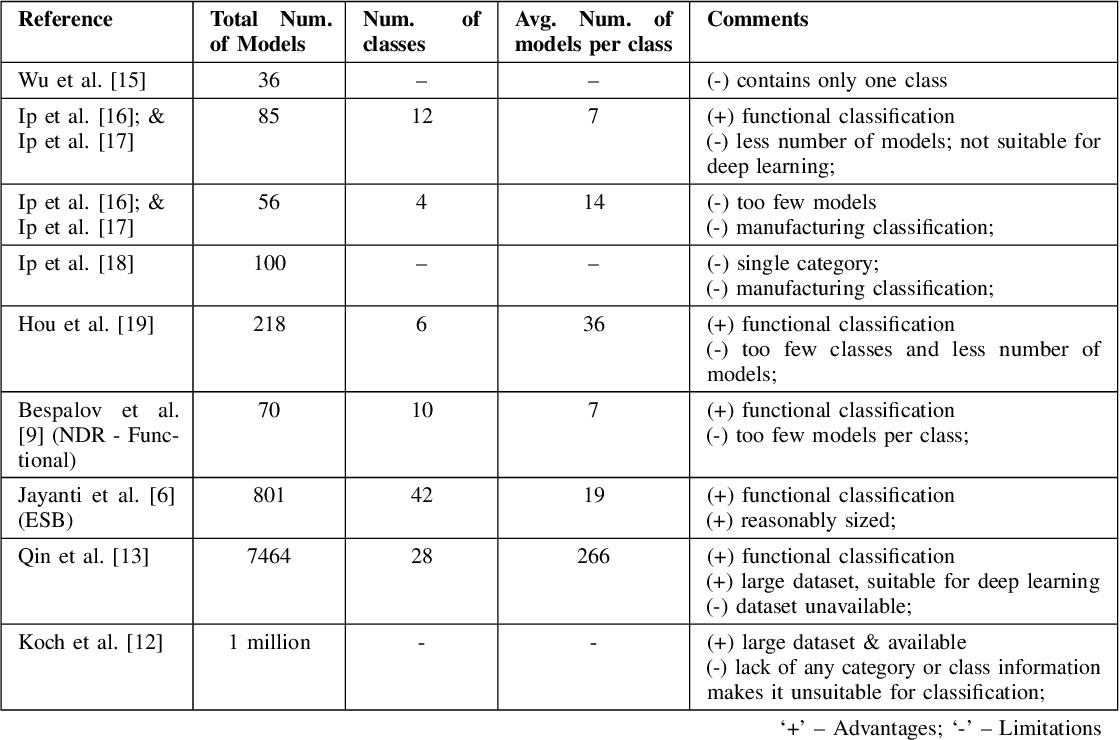 Figure 2 for A Convolutional Neural Network Approach to the Classification of Engineering Models