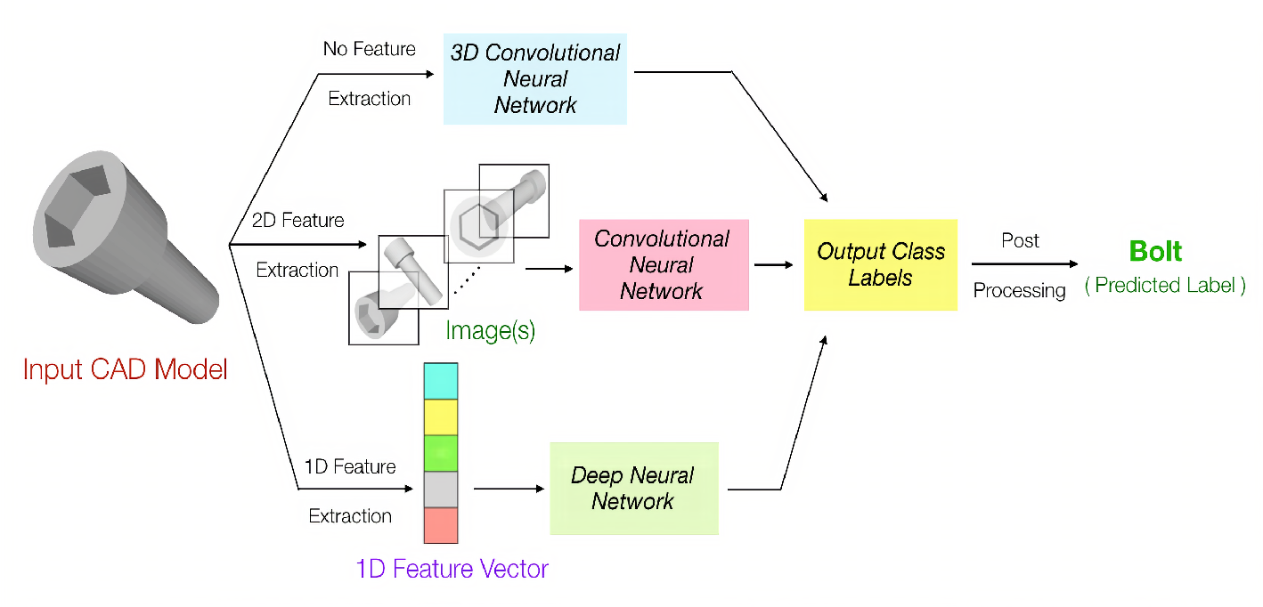 Figure 3 for A Convolutional Neural Network Approach to the Classification of Engineering Models