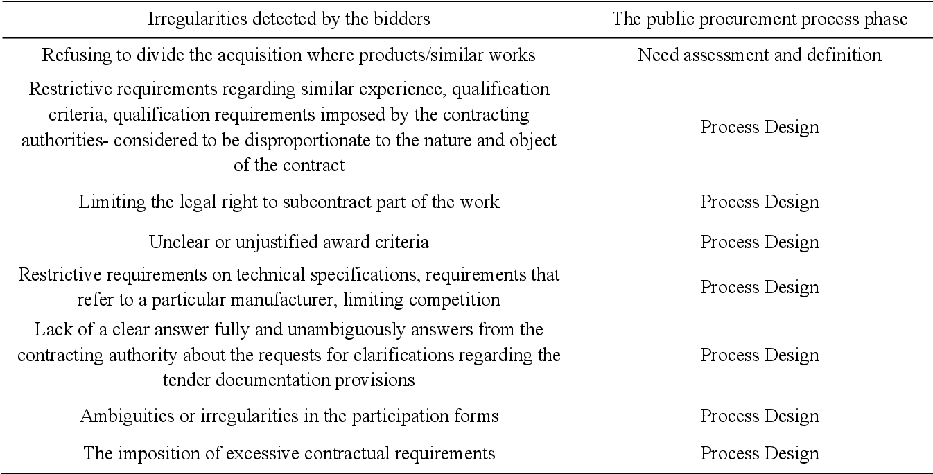 Table 2 from CRITICAL PHASES IN THE PROCESS OF AWARDING
