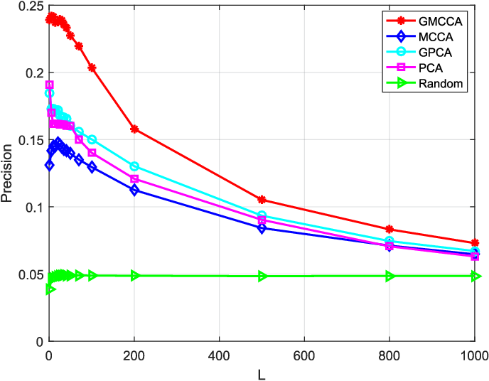 Figure 1 for Graph Multiview Canonical Correlation Analysis