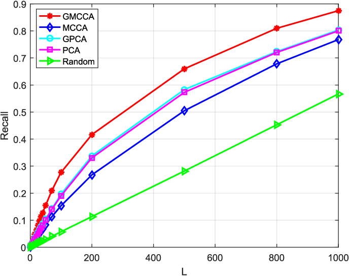 Figure 2 for Graph Multiview Canonical Correlation Analysis