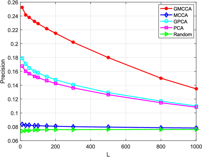 Figure 3 for Graph Multiview Canonical Correlation Analysis