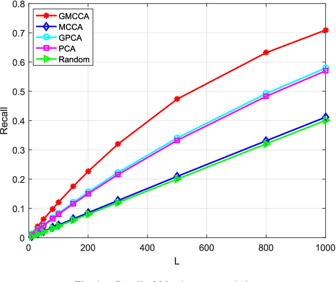 Figure 4 for Graph Multiview Canonical Correlation Analysis
