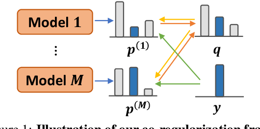 Figure 1 for Learning from Noisy Labels for Entity-Centric Information Extraction