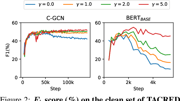 Figure 4 for Learning from Noisy Labels for Entity-Centric Information Extraction