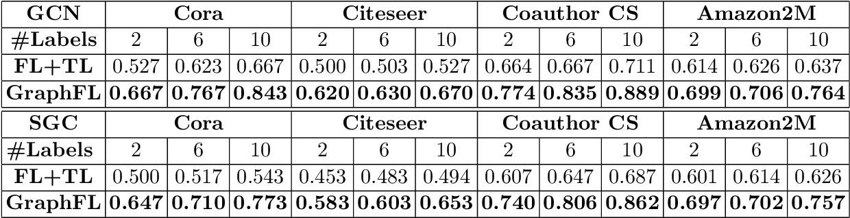 Figure 4 for GraphFL: A Federated Learning Framework for Semi-Supervised Node Classification on Graphs