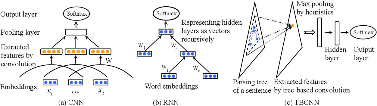 Figure 1 for Discriminative Neural Sentence Modeling by Tree-Based Convolution