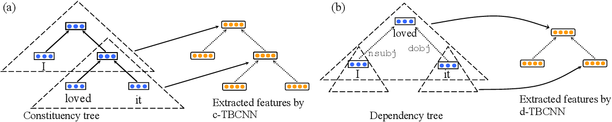 Figure 3 for Discriminative Neural Sentence Modeling by Tree-Based Convolution