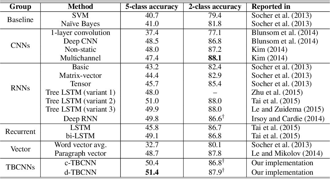 Figure 4 for Discriminative Neural Sentence Modeling by Tree-Based Convolution