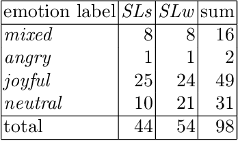 Figure 4 for On Laughter and Speech-Laugh, Based on Observations of Child-Robot Interaction