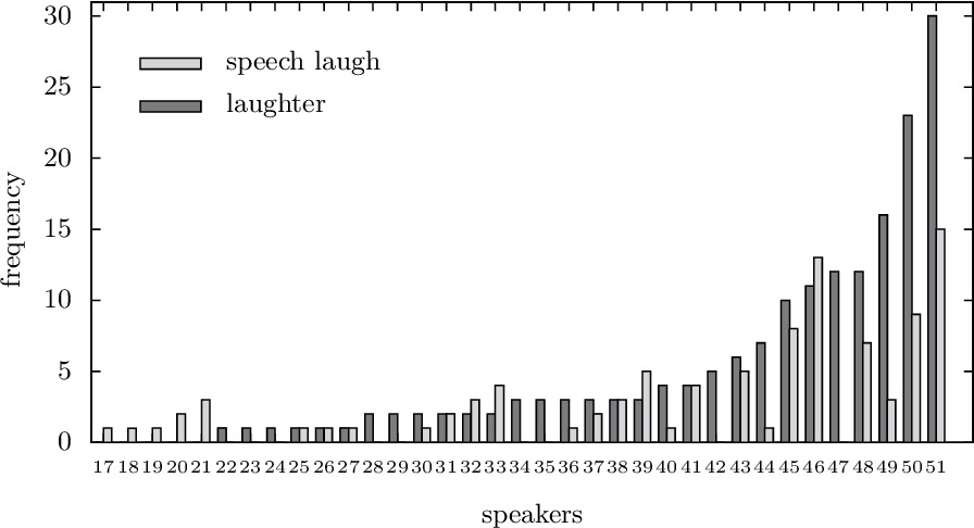 Figure 1 for On Laughter and Speech-Laugh, Based on Observations of Child-Robot Interaction