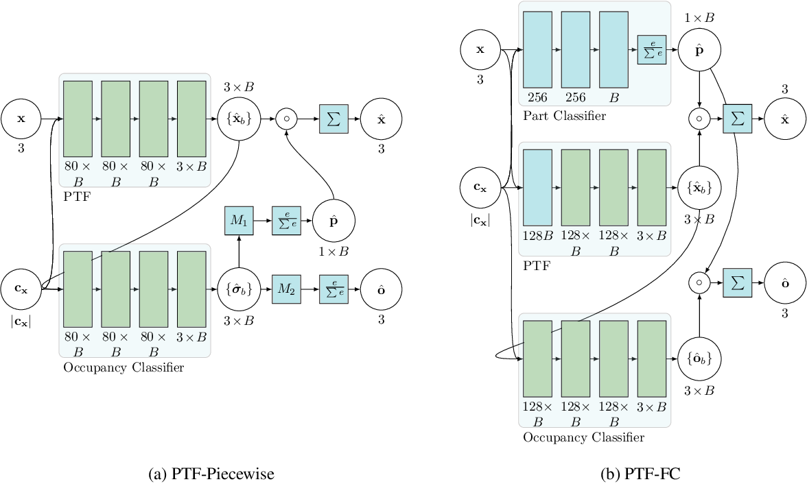 Figure 1 for Locally Aware Piecewise Transformation Fields for 3D Human Mesh Registration