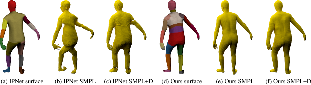 Figure 3 for Locally Aware Piecewise Transformation Fields for 3D Human Mesh Registration