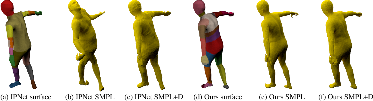Figure 4 for Locally Aware Piecewise Transformation Fields for 3D Human Mesh Registration