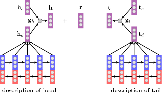 Figure 2 for Knowledge Graph Representation with Jointly Structural and Textual Encoding