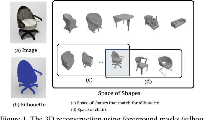Figure 1 for Weakly supervised 3D Reconstruction with Adversarial Constraint