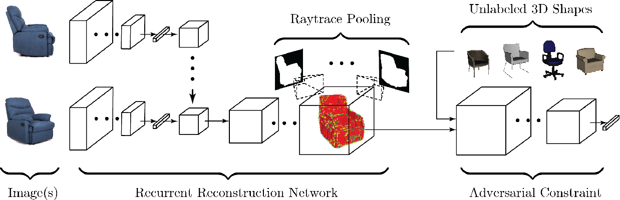 Figure 3 for Weakly supervised 3D Reconstruction with Adversarial Constraint