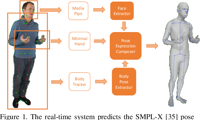 Figure 1 for Real-time RGBD-based Extended Body Pose Estimation