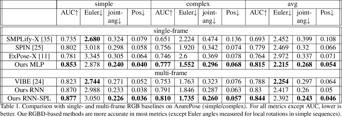 Figure 2 for Real-time RGBD-based Extended Body Pose Estimation