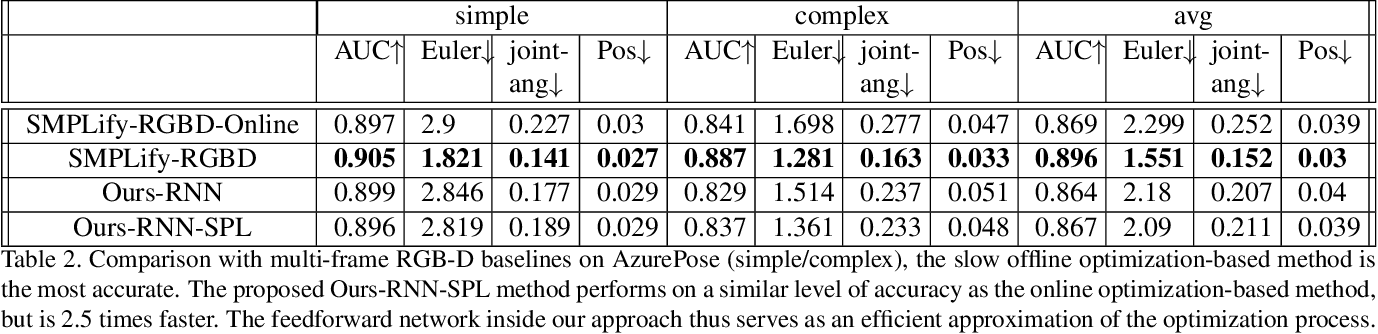Figure 4 for Real-time RGBD-based Extended Body Pose Estimation