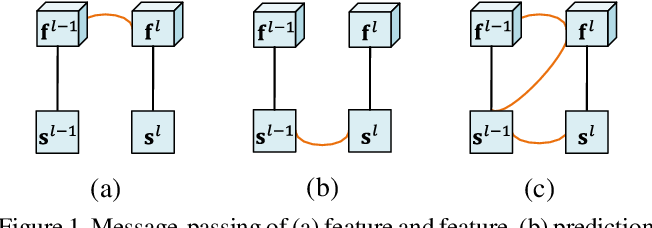 Figure 1 for Structured Modeling of Joint Deep Feature and Prediction Refinement for Salient Object Detection