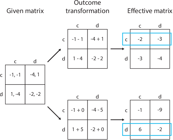 Figure 3 for Social diversity and social preferences in mixed-motive reinforcement learning
