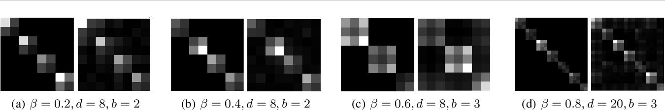 Figure 3 for On Implicit Regularization in $β$-VAEs